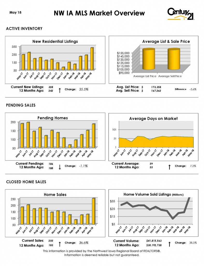 NW IA MLA Market Overview MAY