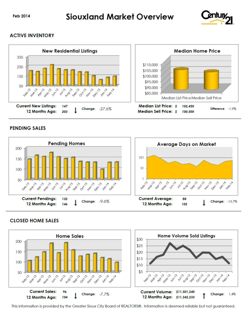 Sioux City Market Overview - Feb 2014