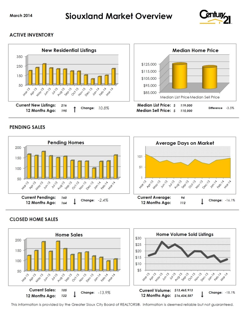 Sioux City Market Overview - March 2014