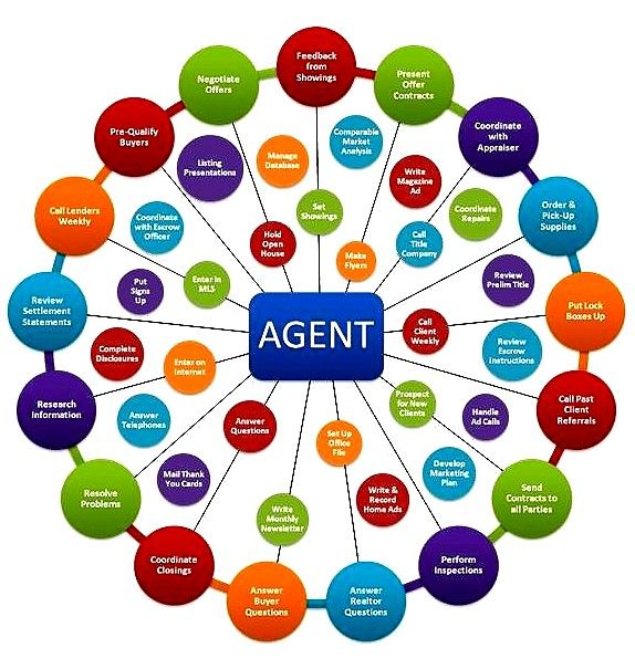 Job Responsibilities Of A Real Estate Agent Century 21