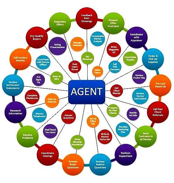 job responsibilities of a real estate agent